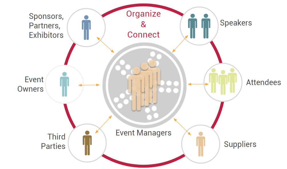 event-management-tool